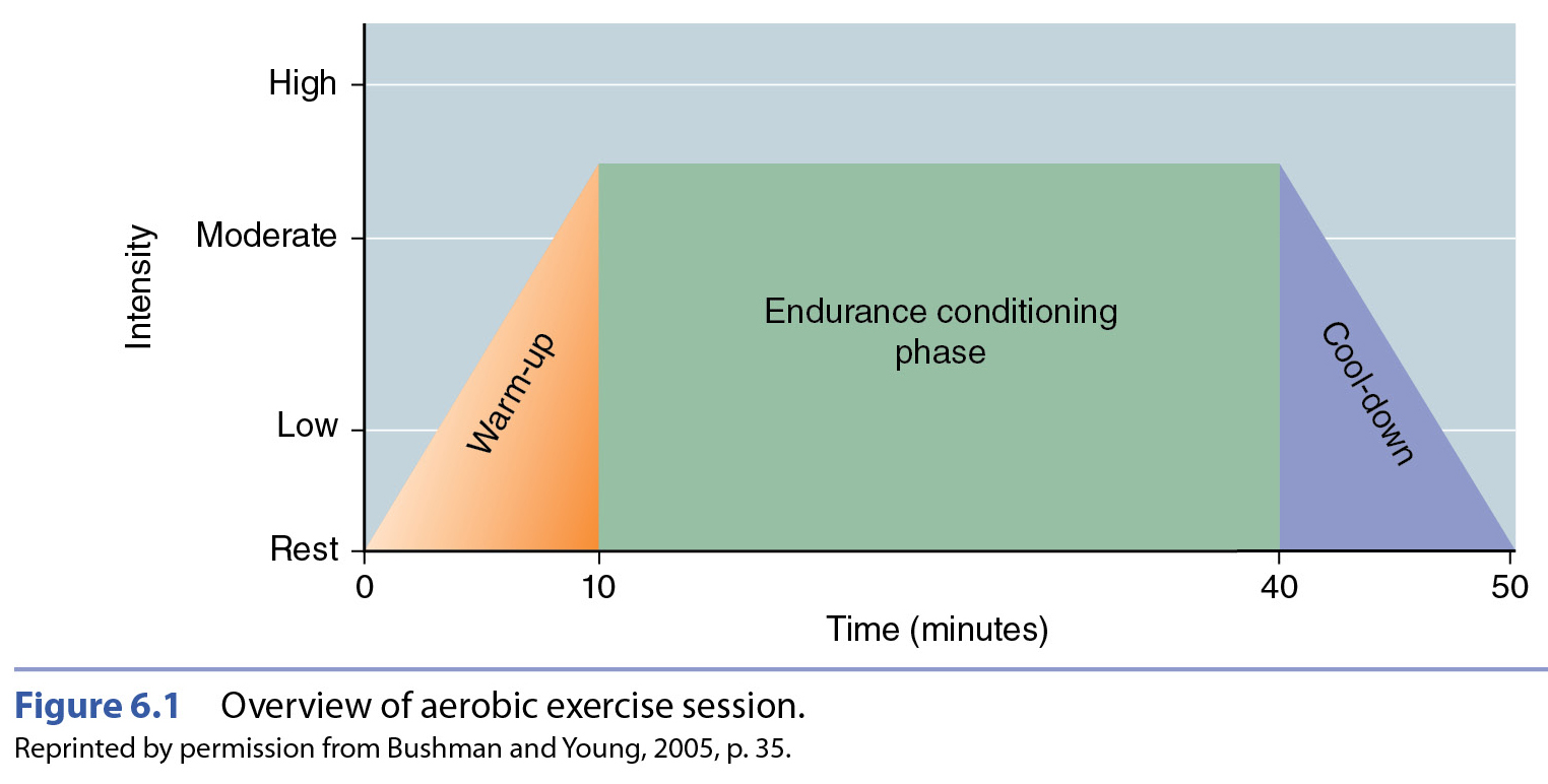 Max Heart Rate Equation Acsm