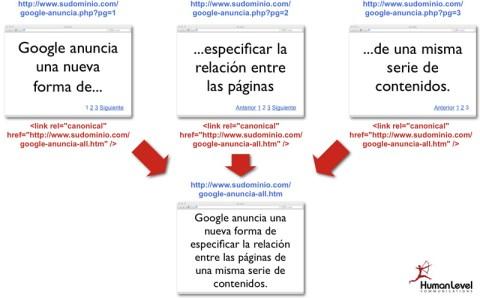 Google pagination con rel=canonical