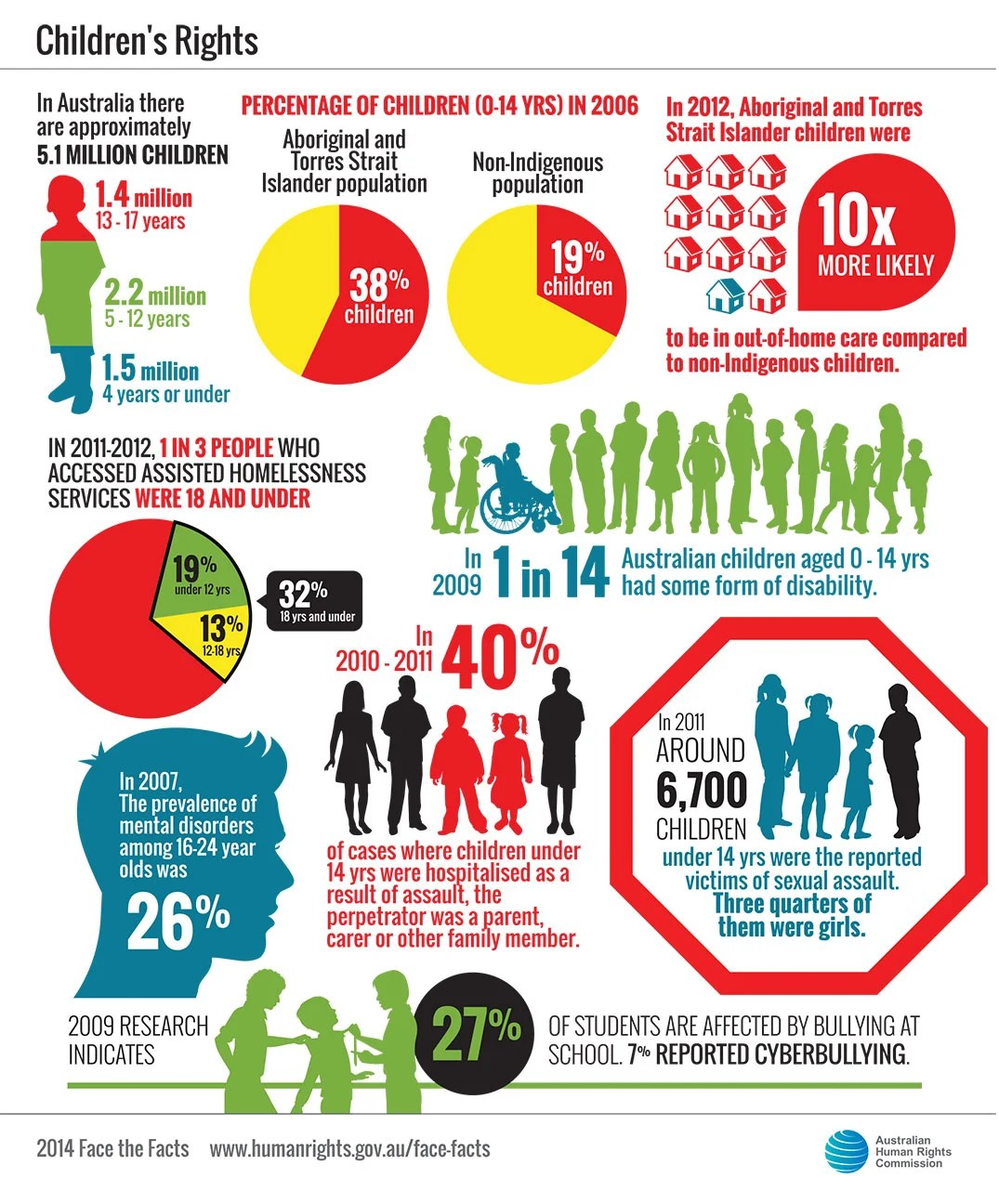 Abandonment Worksheets For Children