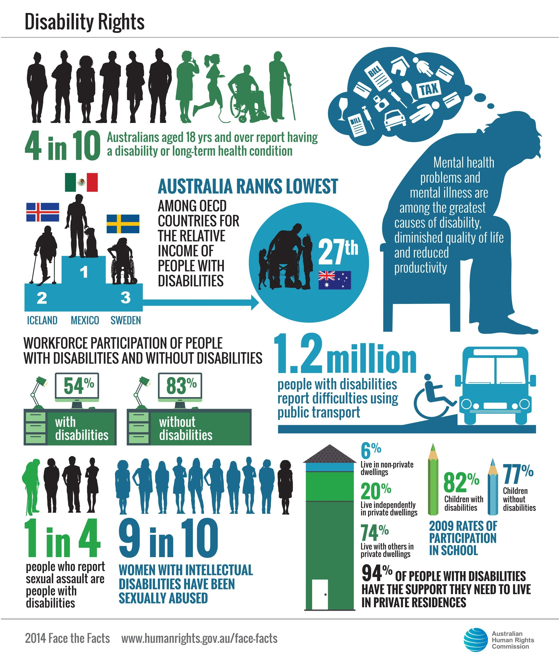 The Rights Of People With Disabilities In Australian