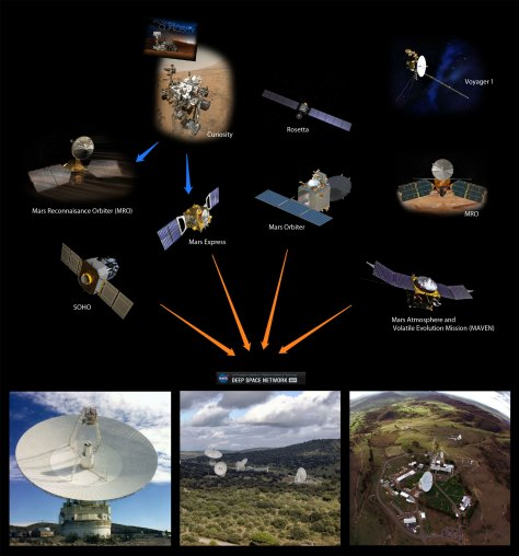 DSN-communicates-with-spacecrafts