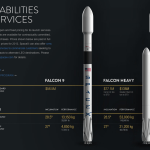 Falcon 9 and Falcon Heavy