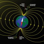 Earth magnetic field poles