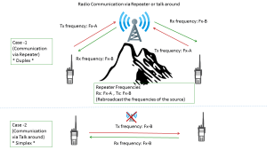 How Repeaters Work