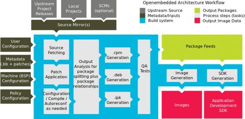 yocto project block diagram