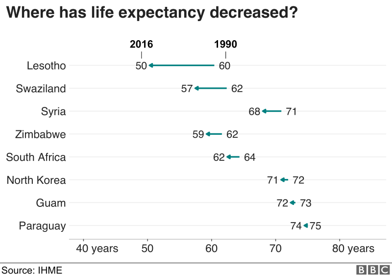 Life expectancy has decreased most from 1990 in Lesotho, where it went down 10 years from 60 to 50