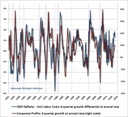 Profit margins and unit labor costs - changes