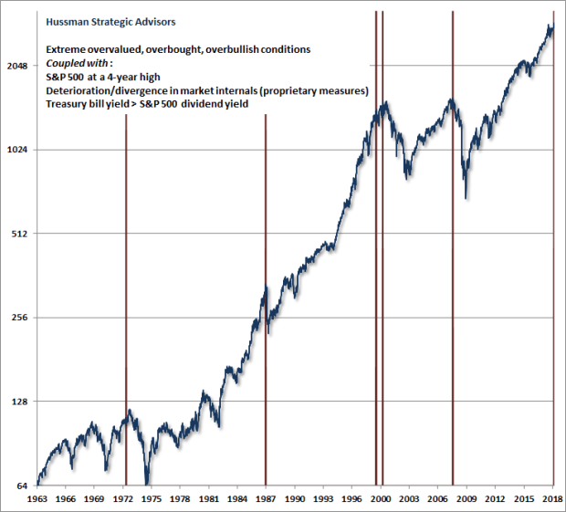 Overvalued, overbought, overbullish extremes with negative market internals