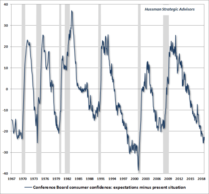 Consumer Confidence Spread