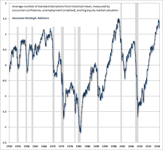 Economic confidence and recessions