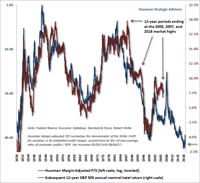 Hussman Margin-Adjusted P/E & subsequent 12-year S&P 500 returns