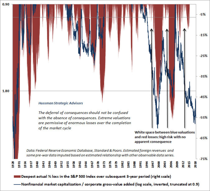 Hussman Valuations & 3-year S&P 500 drawdowns