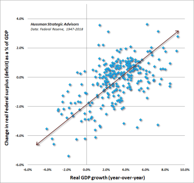 Change in Federal Deficit vs GDP Growth