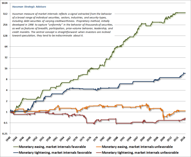 S&P 500 Returns by Varying Monetary Conditions and Market Internals