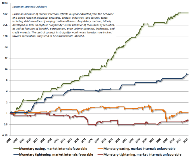 The effect of monetary easing depends on the condition of market internals
