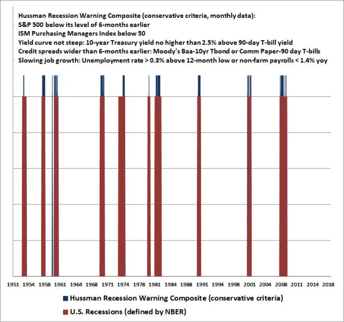 Hussman Recession Warning Composite