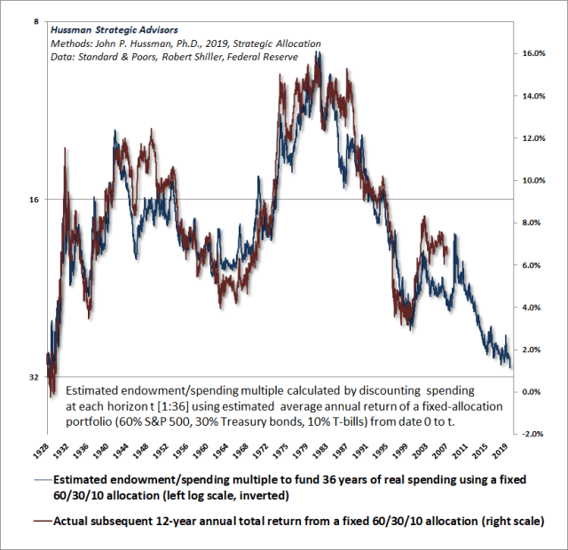 Hussman Endowment/Spending multiple and subsequent market returns