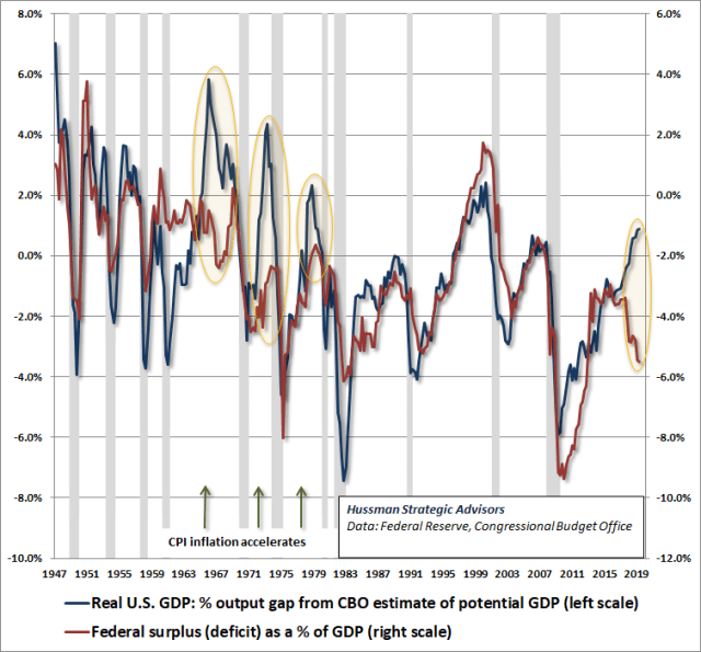 Cyclically excessive deficits and inflation