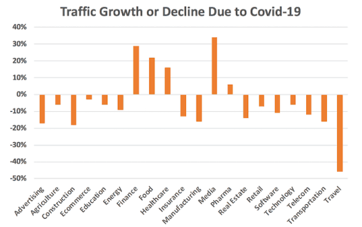 Traffic growth or decline due to COVID-19