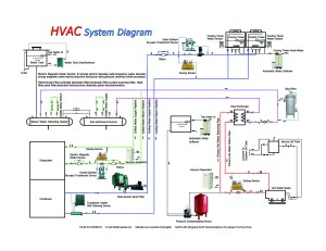 The HVAC system diagram from PEIDEHVACAQUACOM