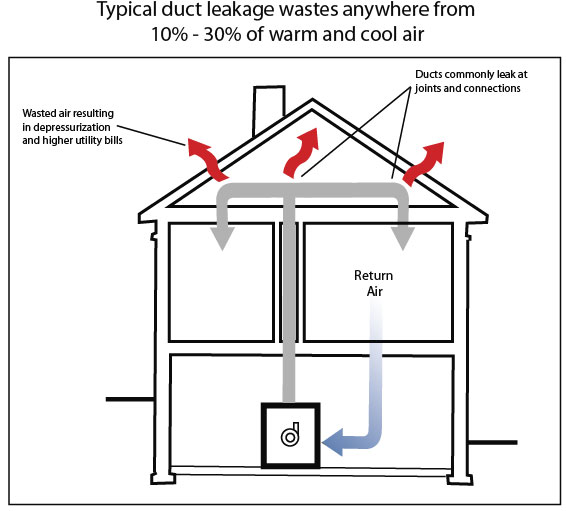 HVACQuick How Tos Inspect And Seal Your Ductwork
