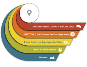 Make Customer Service Work for You