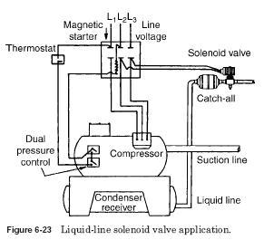 LiquidLine Service Solenoid Valve   HVAC Troubleshooting