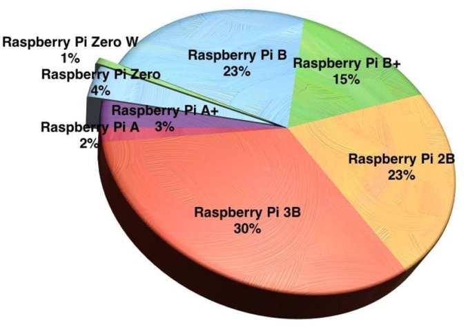 sales Raspberry Pi