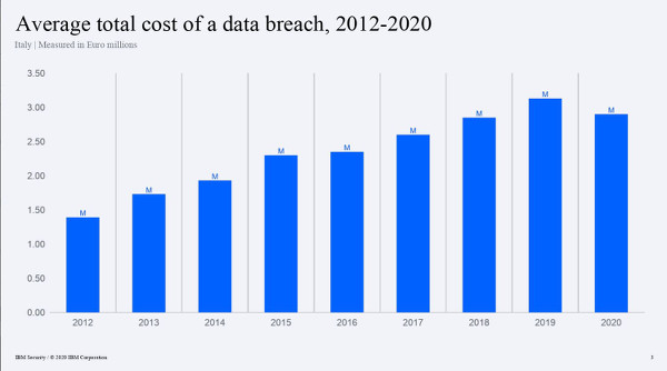 IBM Cost of a Data Breach_1