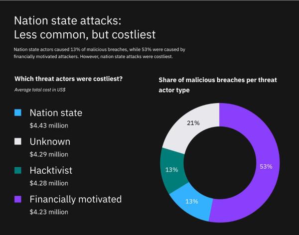 IBM Cost of a Data Breach_4