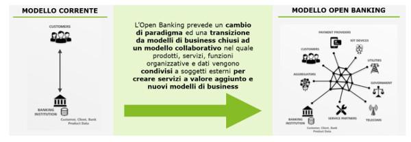 Report Deloitte_Open Banking ed API economy_La banca del futuro