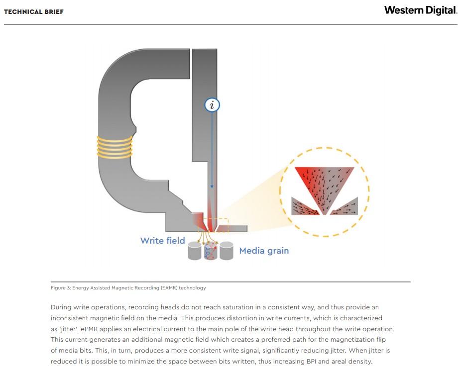 La tecnologia EAMR utilizzata da Western Digital