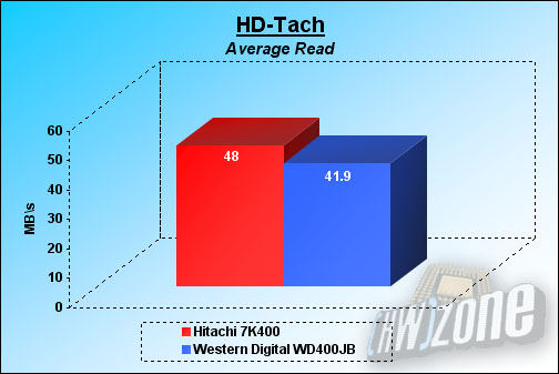 As You Can See HD Tach Points To A Clear Advantage For The Hitachi 7K400 In All Tests It Has Performed And SATA Standard Definitely Gives Its
