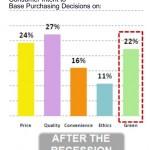 penn-schoen-jwt-green-consumer-intent-purchase-after-recession-april-2009jpg2
