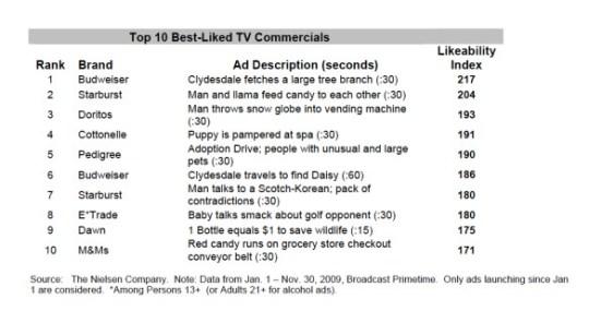 nielsen-best-liked-tv-commercials-november-2009