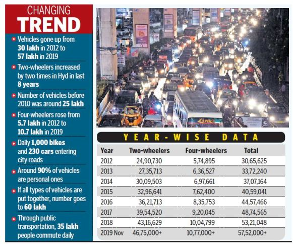 Vehicle population cause of concern for Hyderabad