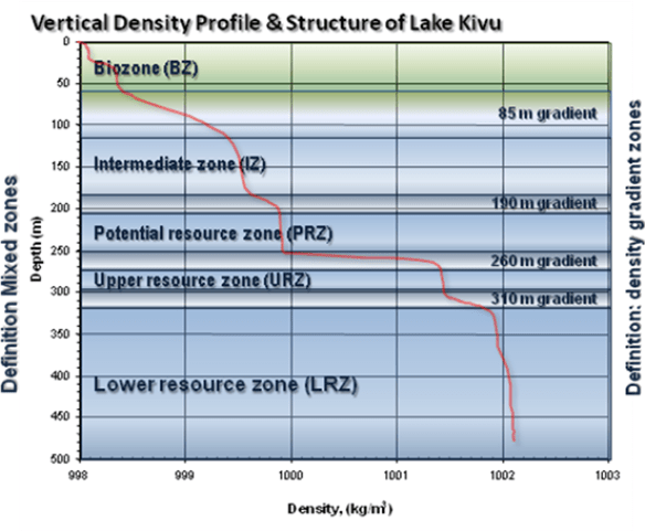 Lake_Kivu_vertical_density_profile showing_density_gradient_layers_defining_the_methane_resource