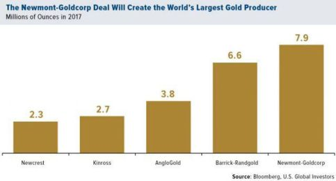 2019_01_the-newmont-goldcorp-deal-will-create-the-worlds-largest-gold-producer