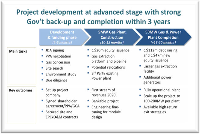 Schematic of Hydragas Development Plan for IFC