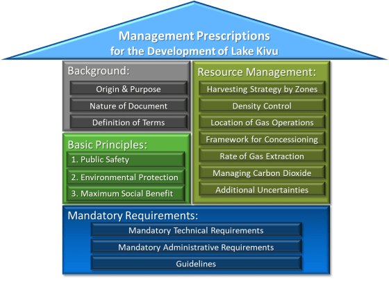 Diagrammatic Structure of Management Prescriptions document showing how it was organised