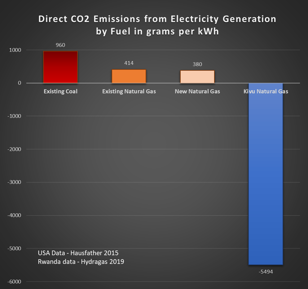 Bar graph of the relative net carbon usage per kWh of power output