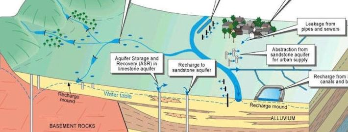 Ensuring the Availability of Groundwater: Managed Aquifer Recharge (MAR)