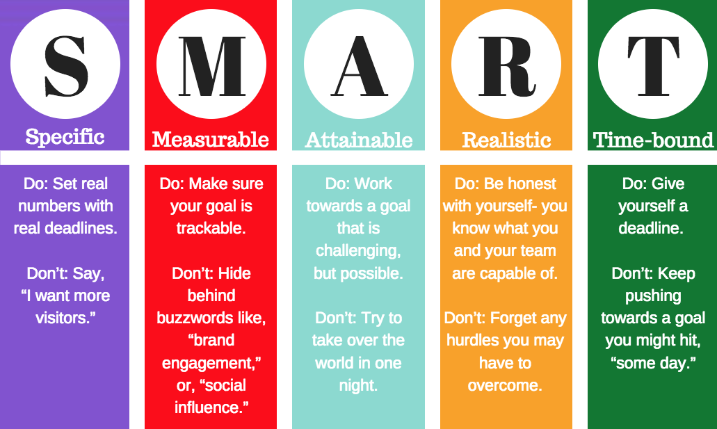 The Importance of Setting SMART Goals