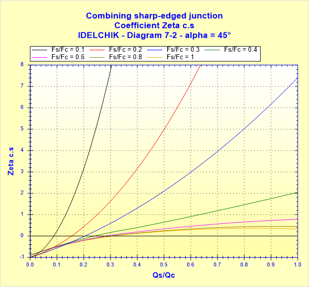 Combining sharp-edged junction - Coefficient Zeta c.s - IDELCHIK - Diagram 7-2