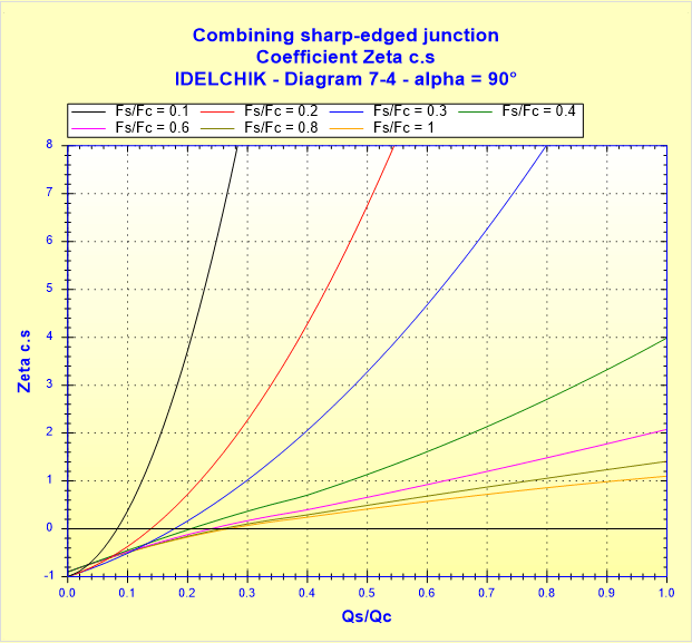 Combining sharp-edged junction - Coefficient Zeta c.s - IDELCHIK - Diagram 7-4