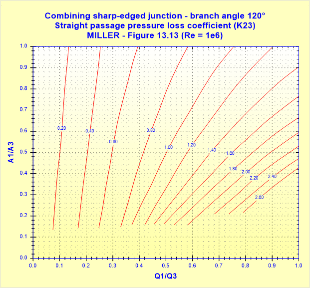 Combining sharp-edged junction - branch angle 120° - Straight passage pressure loss coefficient (K23) - MILLER - Figure 13.13