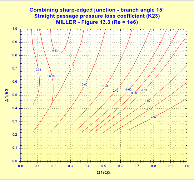 Combining sharp-edged junction - branch angle 15° - Straight passage pressure loss coefficient (K23) - MILLER - Figure 13.3