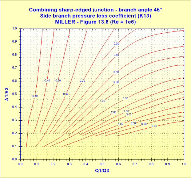 Combining sharp-edged junction - branch angle 45° - Side branch pressure loss coefficient (K13) - MILLER - Figure 13.6