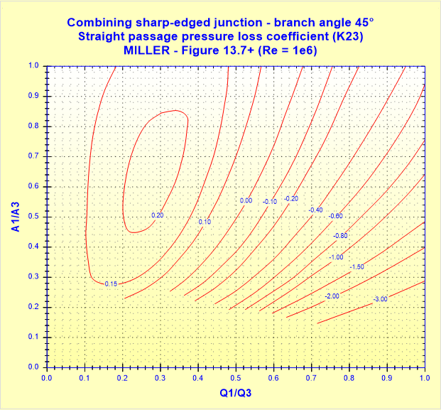 Combining sharp-edged junction - branch angle 45° - Straight passage pressure loss coefficient (K23) - MILLER - Figure 13.7+