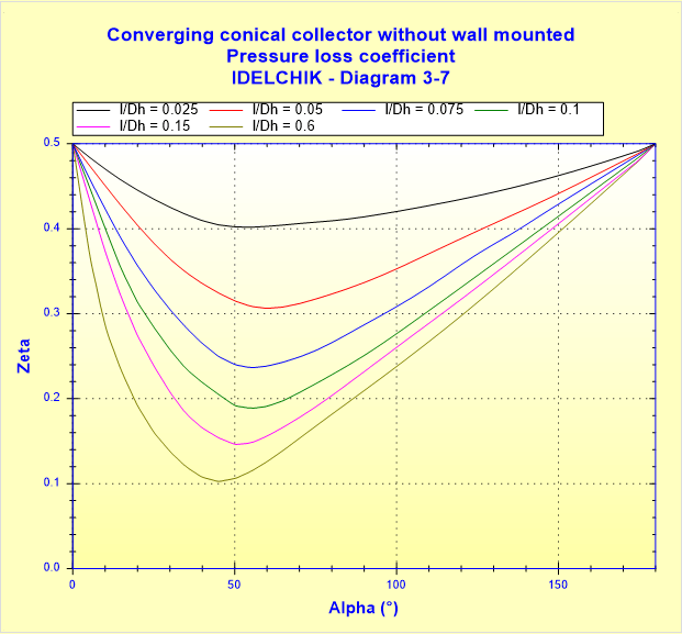 Converging conical collector without wall mounted - Pressure loss coefficient - IDELCHIK - Diagram 3-7